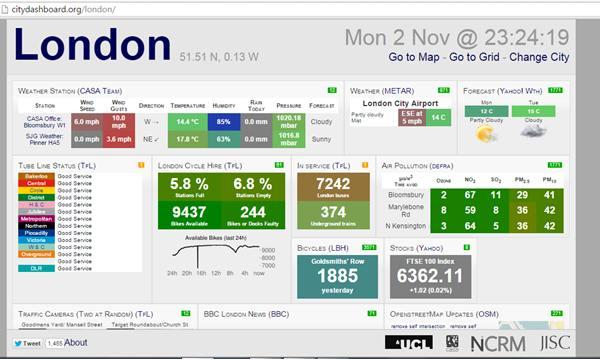 City dashboard yang memaparkan aktiviti di London